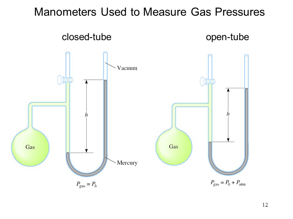 Manometers Used to Measure Gas Pressures