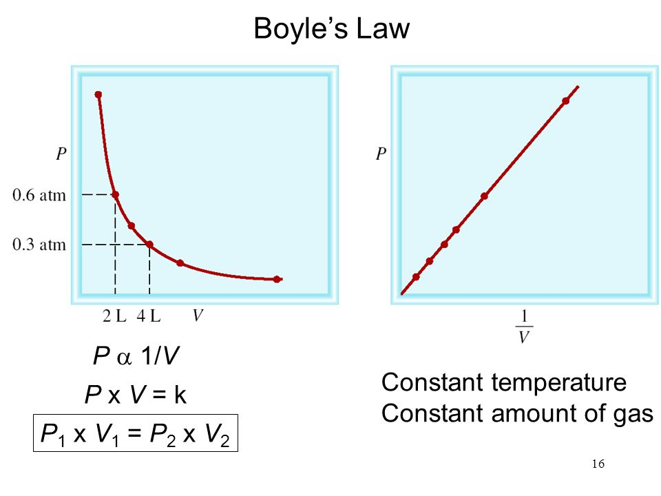Boyle's Law P a 1/V Constant temperature P x V = k