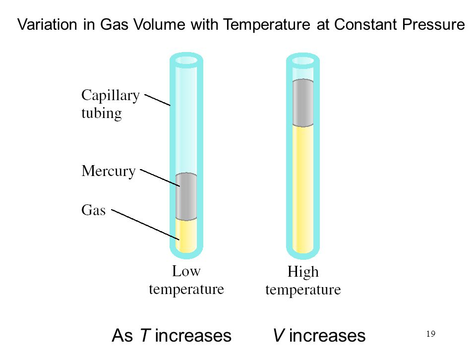 Variation in Gas Volume with Temperature at Constant Pressure