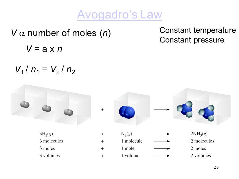 Avogadro's Law V a number of moles (n) V = a x n V1 / n1 = V2 / n2