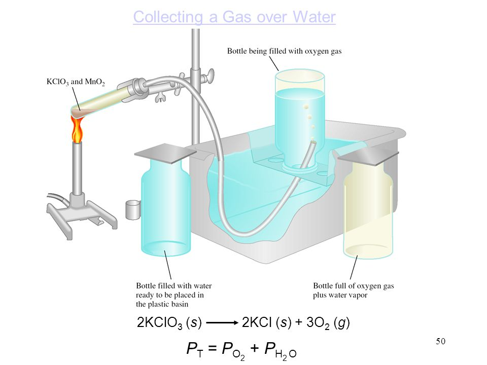 Collecting a Gas over Water