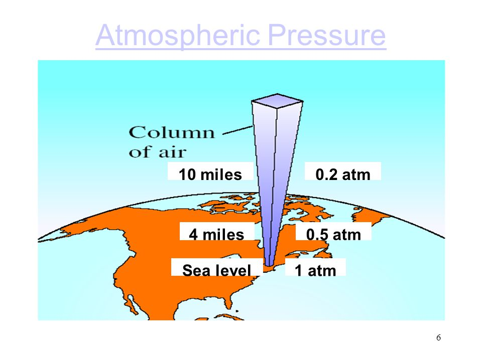 Atmospheric Pressure Sea level 1 atm 4 miles 0.5 atm 10 miles 0.2 atm