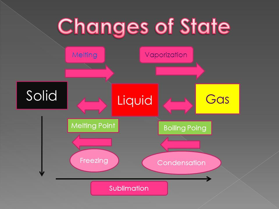 Changes of State Solid Liquid Gas Melting Vaporization Freezing