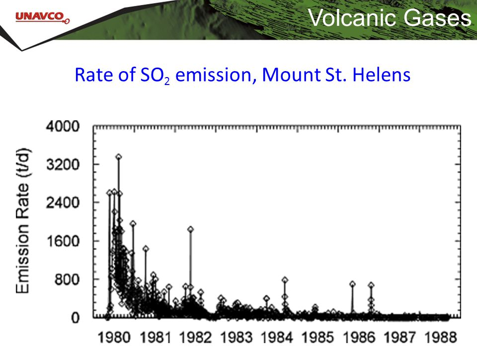 Volcanic Gases Rate of SO2 emission, Mount St. Helens