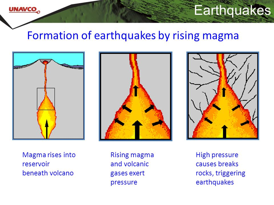 Earthquakes Formation of earthquakes by rising magma