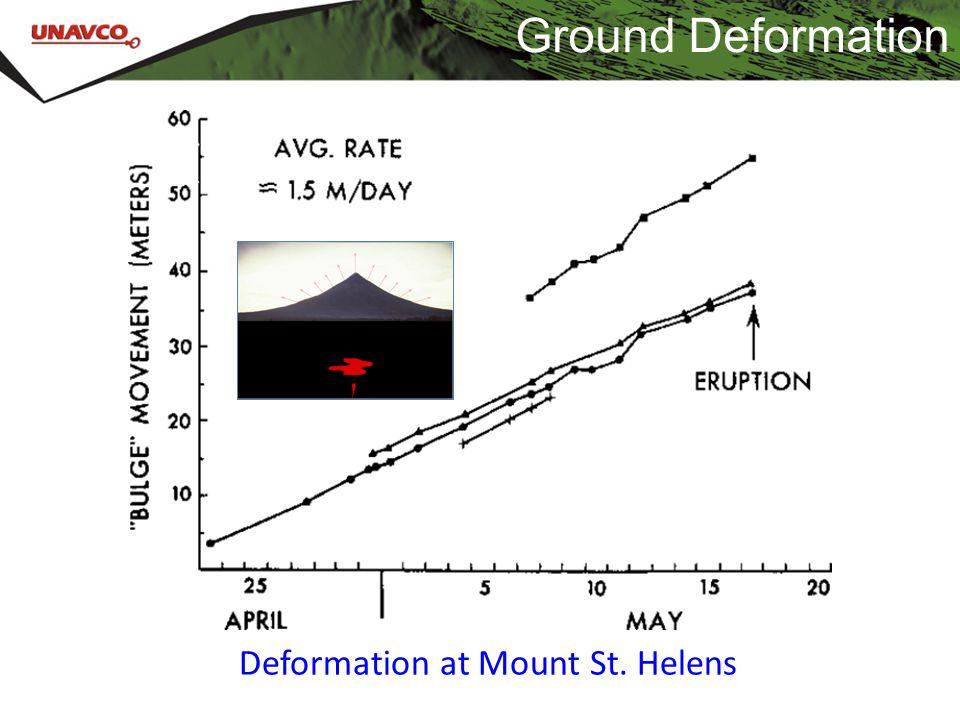 Ground Deformation Deformation at Mount St. Helens
