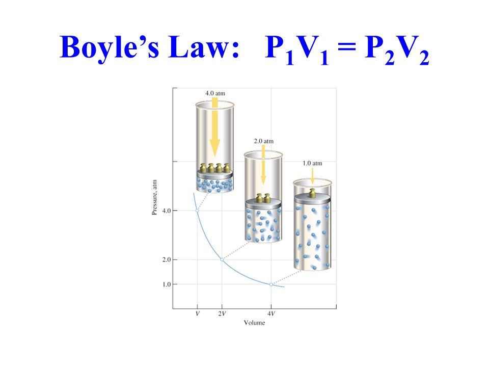 Boyle's Law: P1V1 = P2V2