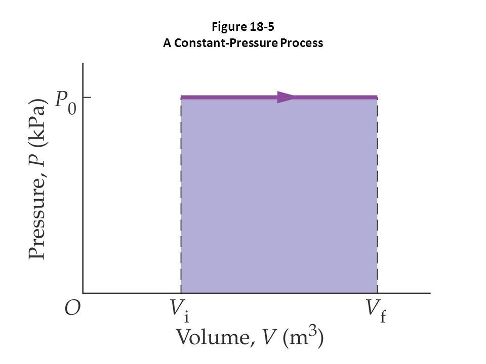 Figure 18-5 A Constant-Pressure Process