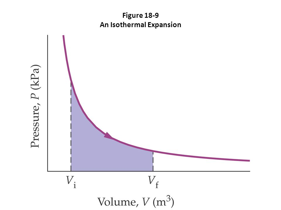Figure 18-9 An Isothermal Expansion