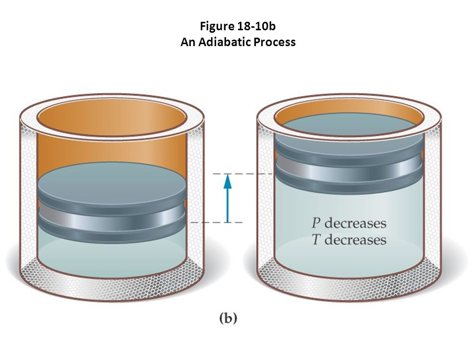 Figure 18-10b An Adiabatic Process