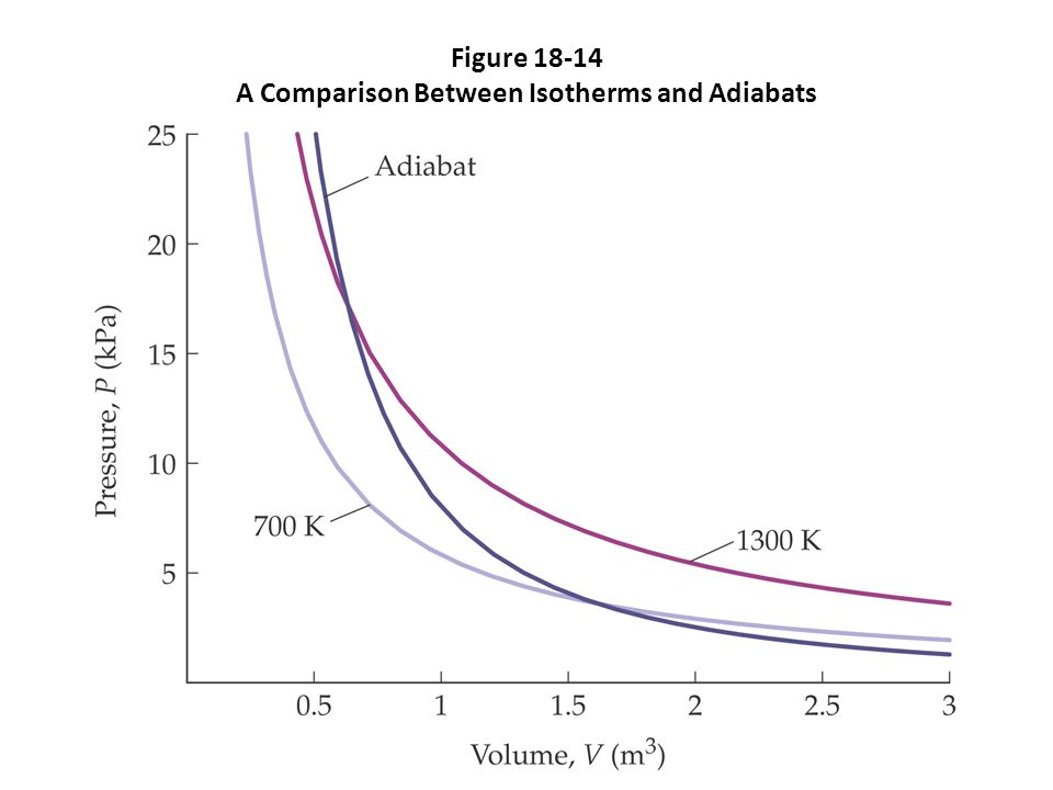 Figure 18-14 A Comparison Between Isotherms and Adiabats