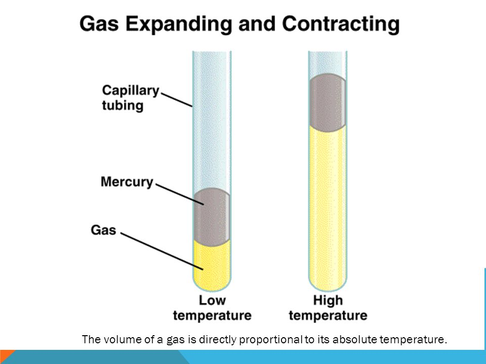 The volume of a gas is directly proportional to its absolute temperature.