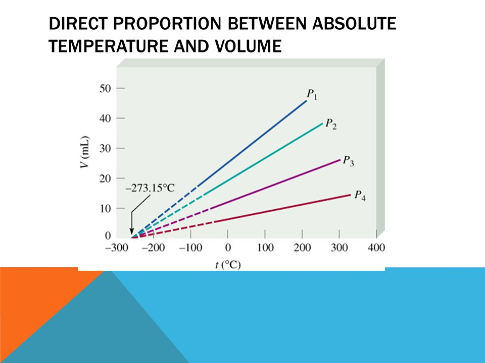 DIRECT PROPORTION Between Absolute Temperature and Volume