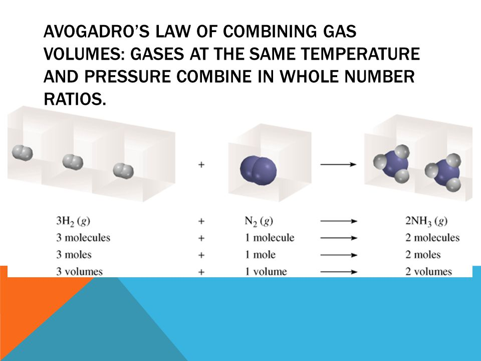 AVOGADRO'S LAW OF COMBINING GAS VOLUMES: Gases at the same temperature and pressure combine in whole number ratios.