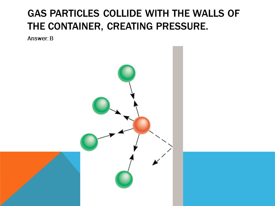 Gas Particles collide with the walls of the container, creating pressure.