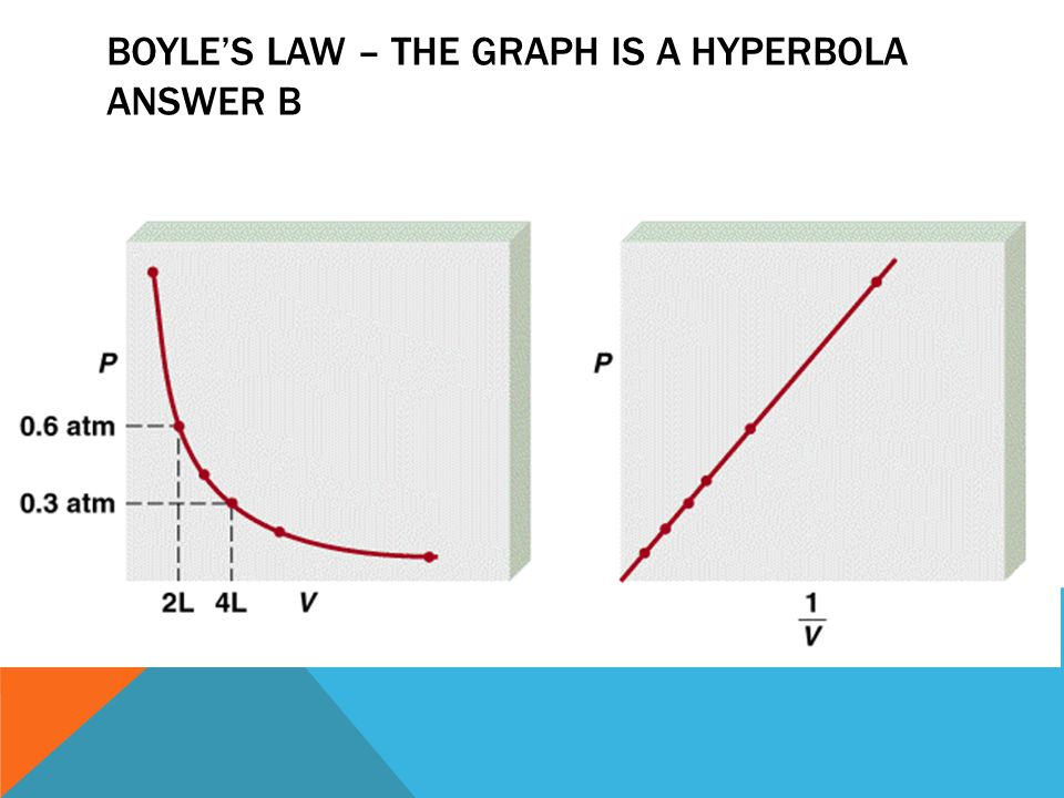 BOYLE'S LAW – The Graph is a hyperbola Answer B