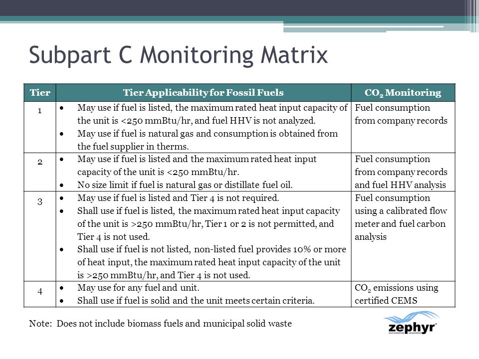 Subpart C Monitoring Matrix