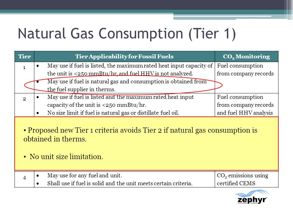 Natural Gas Consumption (Tier 1)