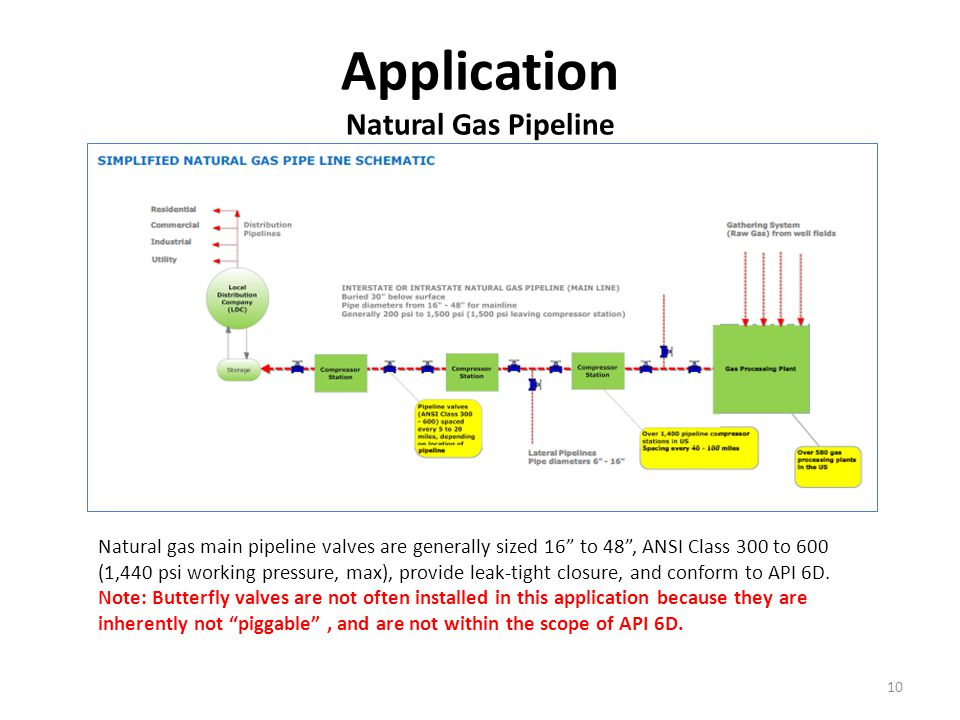 Application Natural Gas Pipeline