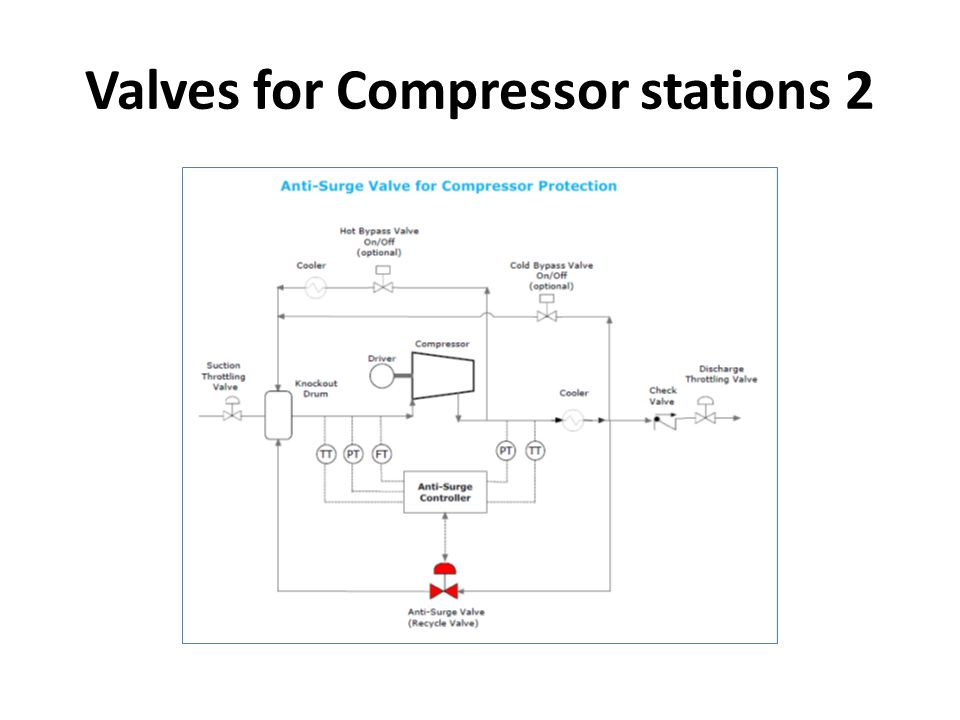 Valves for Compressor stations 2