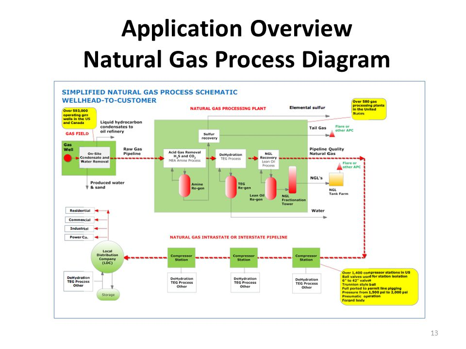 Application Overview Natural Gas Process Diagram