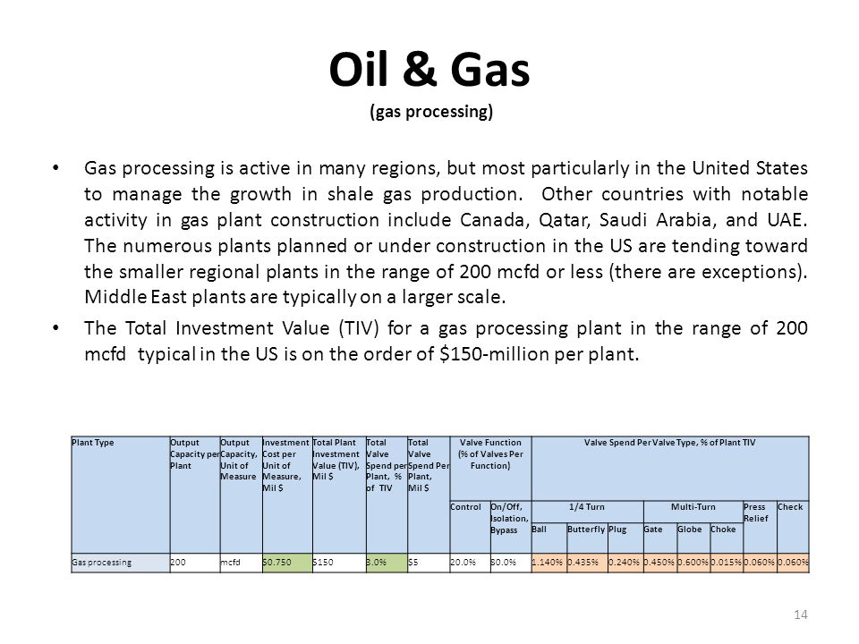 Oil & Gas (gas processing)