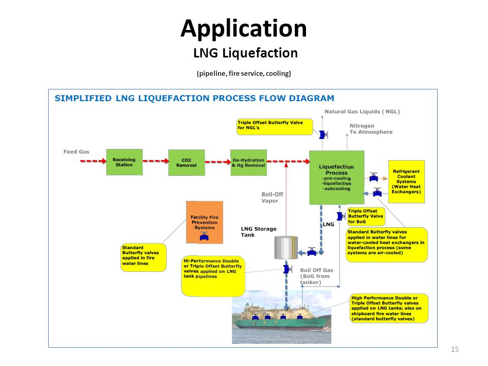 Application LNG Liquefaction (pipeline, fire service, cooling)