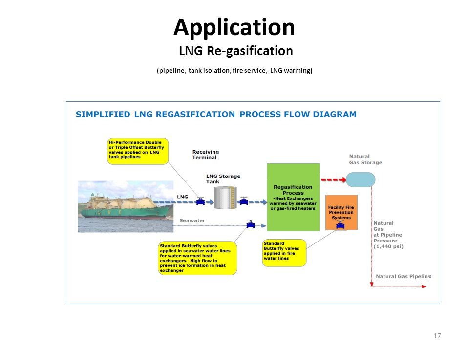 Application LNG Re-gasification (pipeline, tank isolation, fire service, LNG warming)