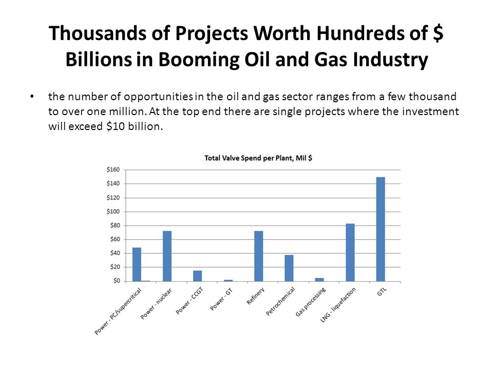 Thousands of Projects Worth Hundreds of $ Billions in Booming Oil and Gas Industry