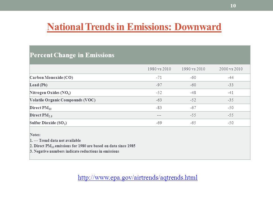 National Trends in Emissions: Downward