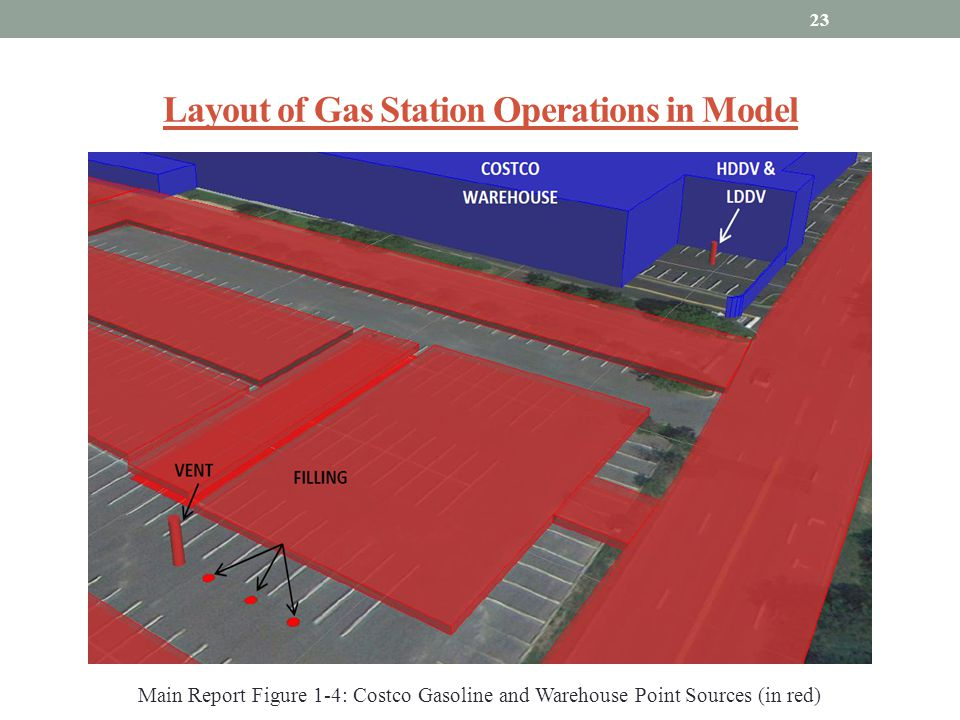 Layout of Gas Station Operations in Model
