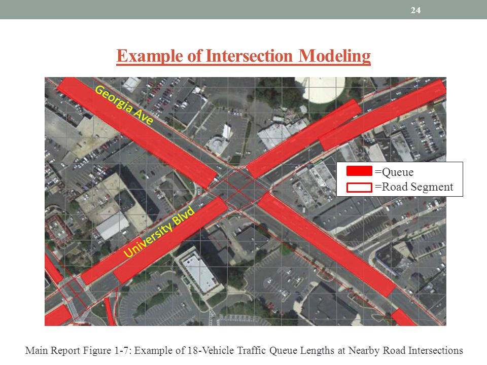 Example of Intersection Modeling