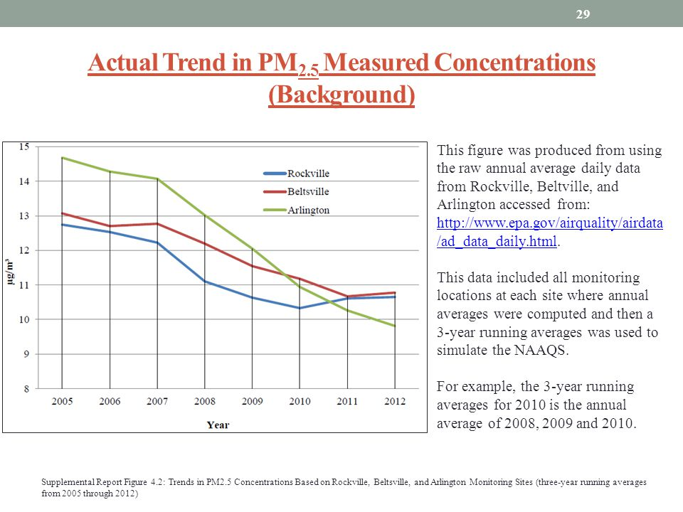 Actual Trend in PM2.5 Measured Concentrations (Background)
