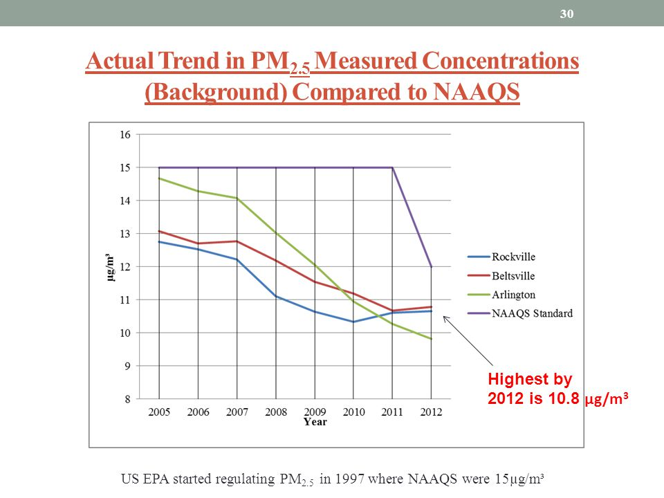 Actual Trend in PM2.5 Measured Concentrations (Background) Compared to NAAQS
