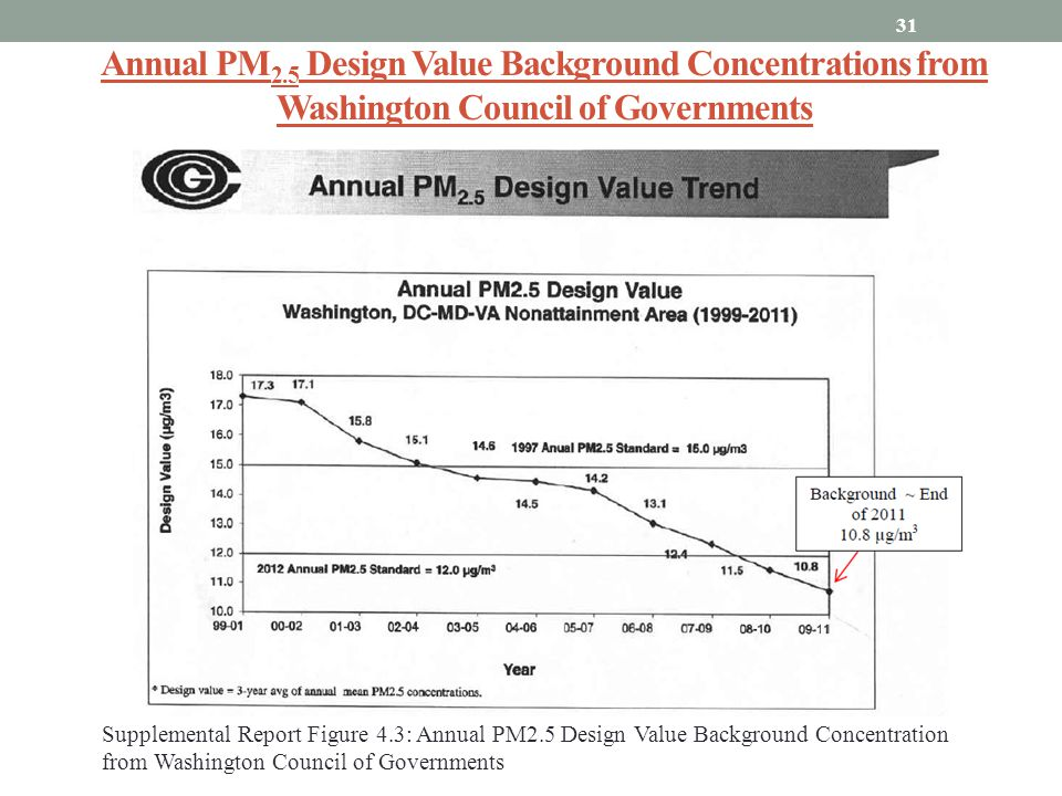 Annual PM2.5 Design Value Background Concentrations from Washington Council of Governments