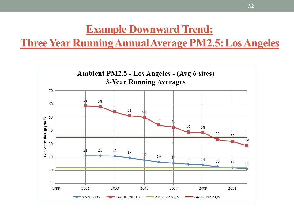 Example Downward Trend: Three Year Running Annual Average PM2