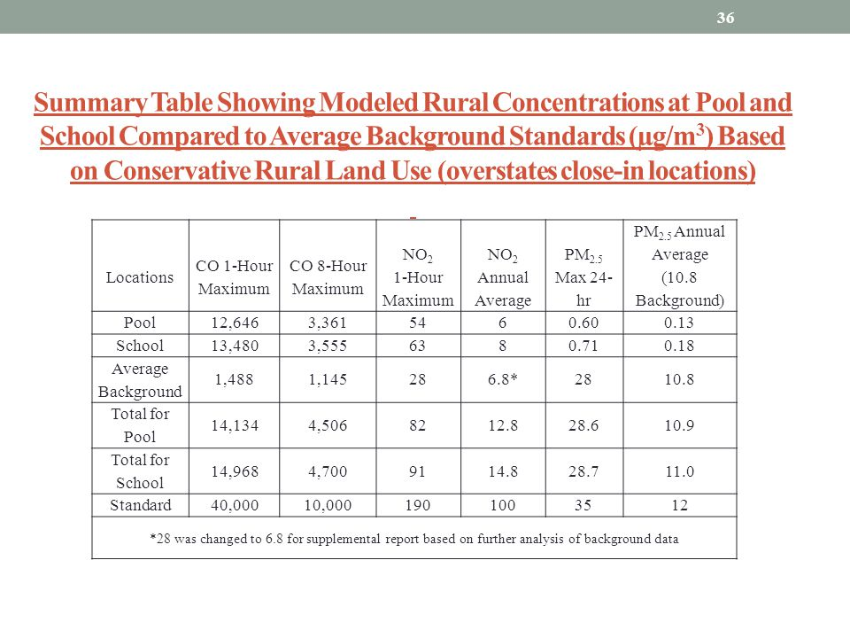 Summary Table Showing Modeled Rural Concentrations at Pool and School Compared to Average Background Standards (µg/m3) Based on Conservative Rural Land Use (overstates close-in locations)