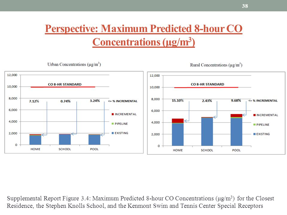 Perspective: Maximum Predicted 8-hour CO Concentrations (μg/m3)