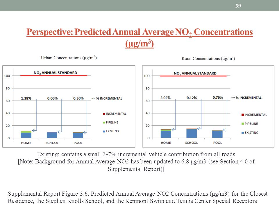 Perspective: Predicted Annual Average NO2 Concentrations (μg/m3)