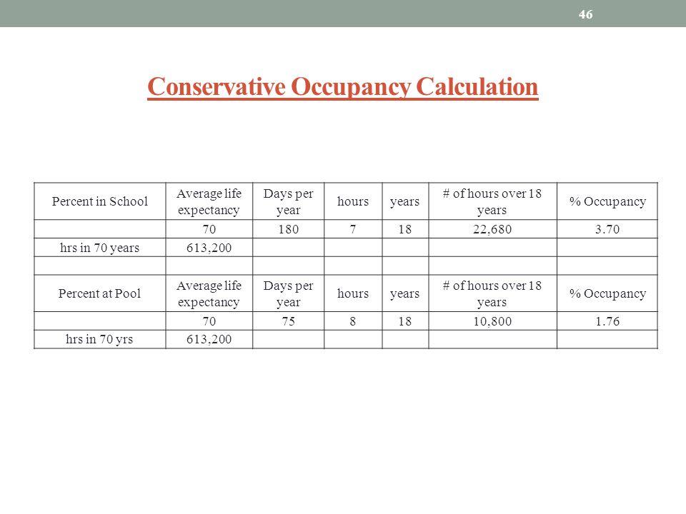 Conservative Occupancy Calculation