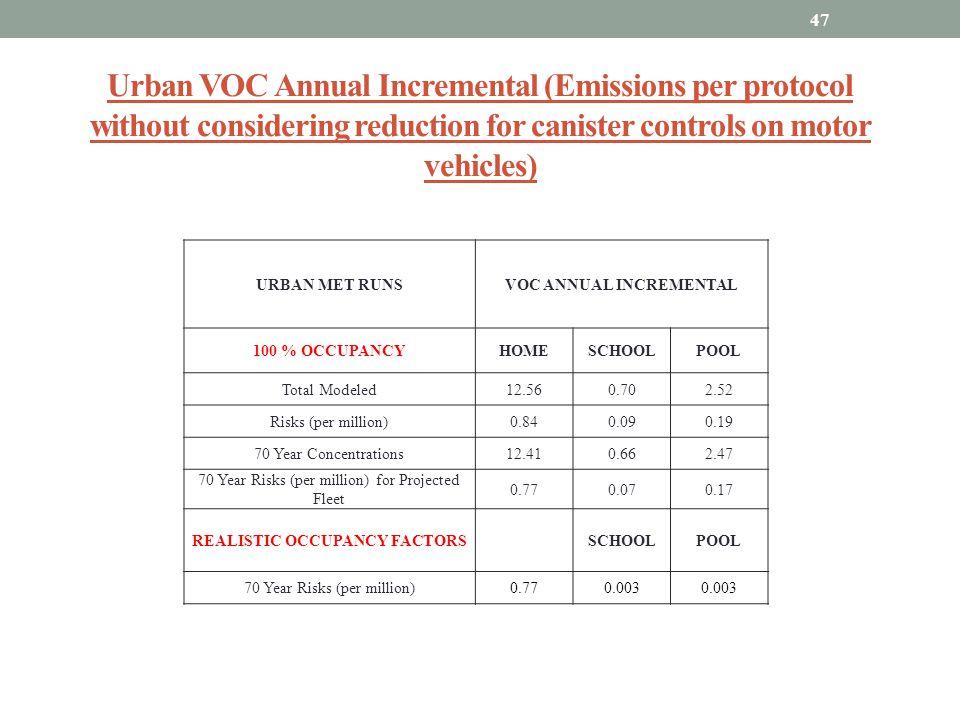VOC ANNUAL INCREMENTAL REALISTIC OCCUPANCY FACTORS
