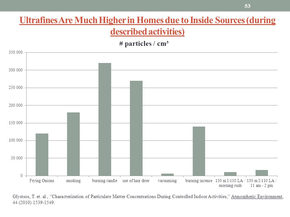 Ultrafines Are Much Higher in Homes due to Inside Sources (during described activities)