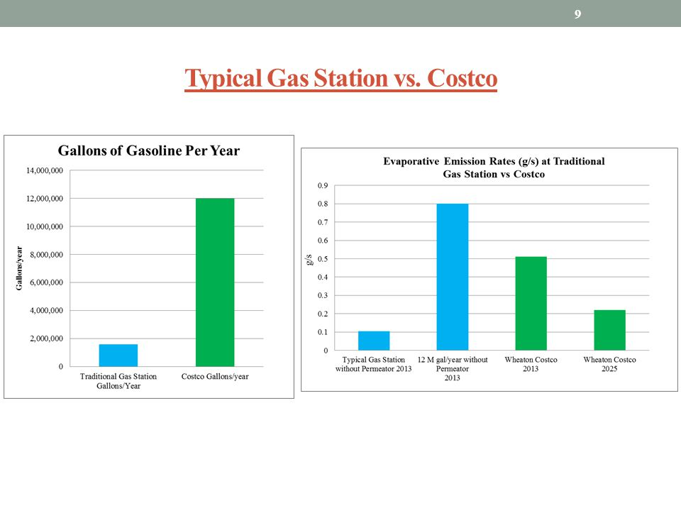 Typical Gas Station vs. Costco