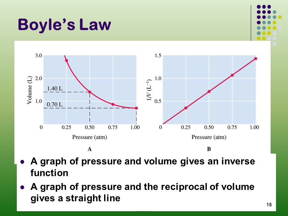 Boyle's Law A graph of pressure and volume gives an inverse function
