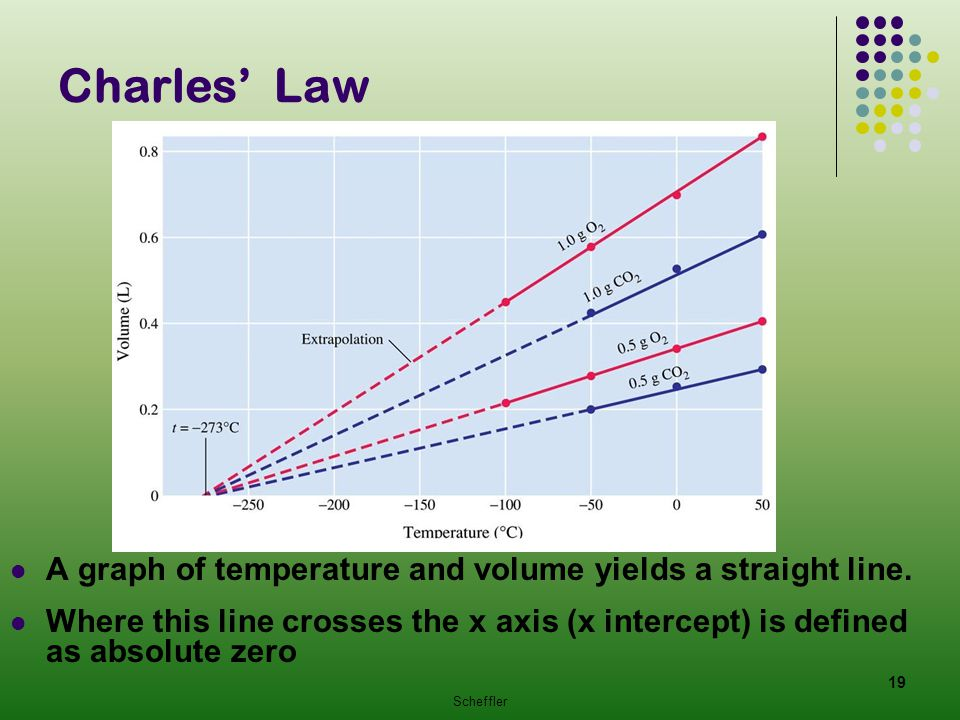 Charles' Law A graph of temperature and volume yields a straight line.