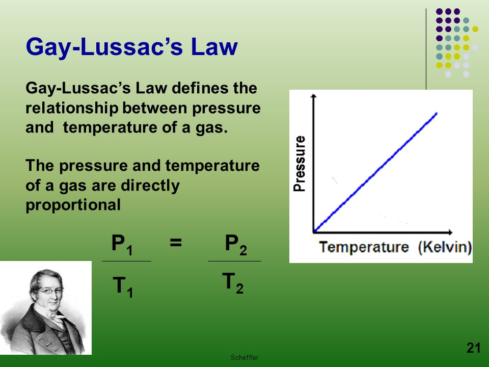 Gay-Lussac's Law P1 = P2 T2 T1
