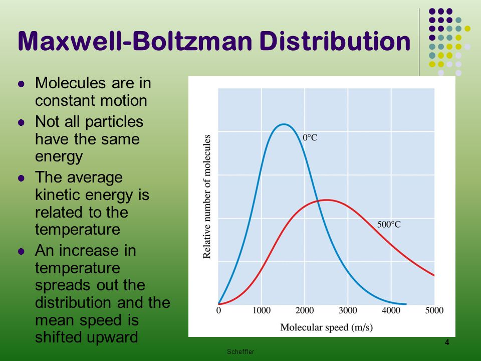 Maxwell-Boltzman Distribution