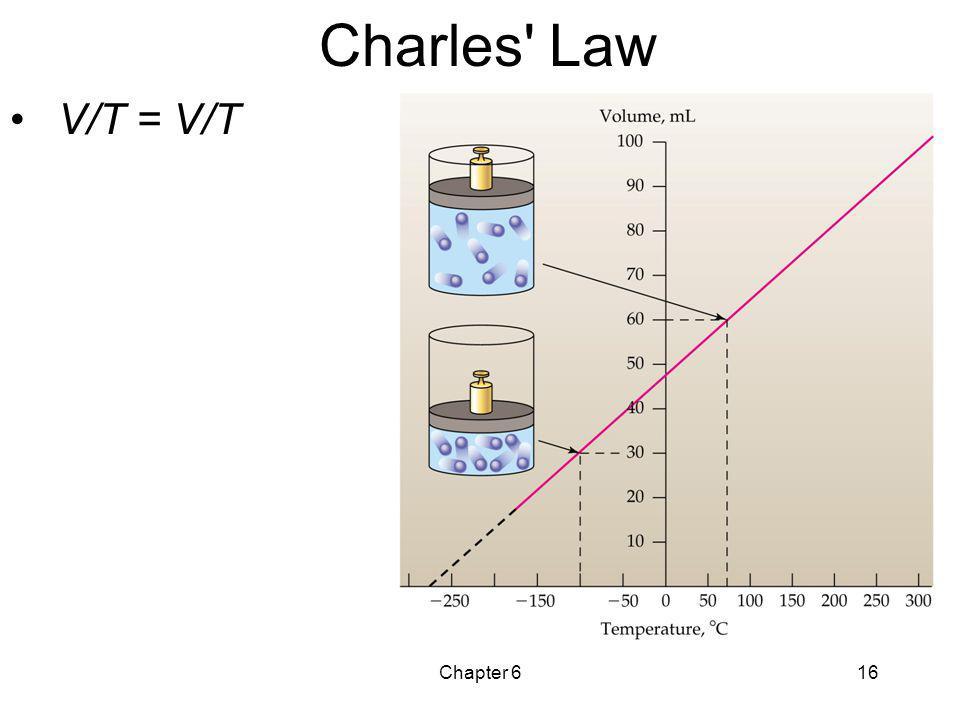 Charles Law V/T = V/T Chapter 6