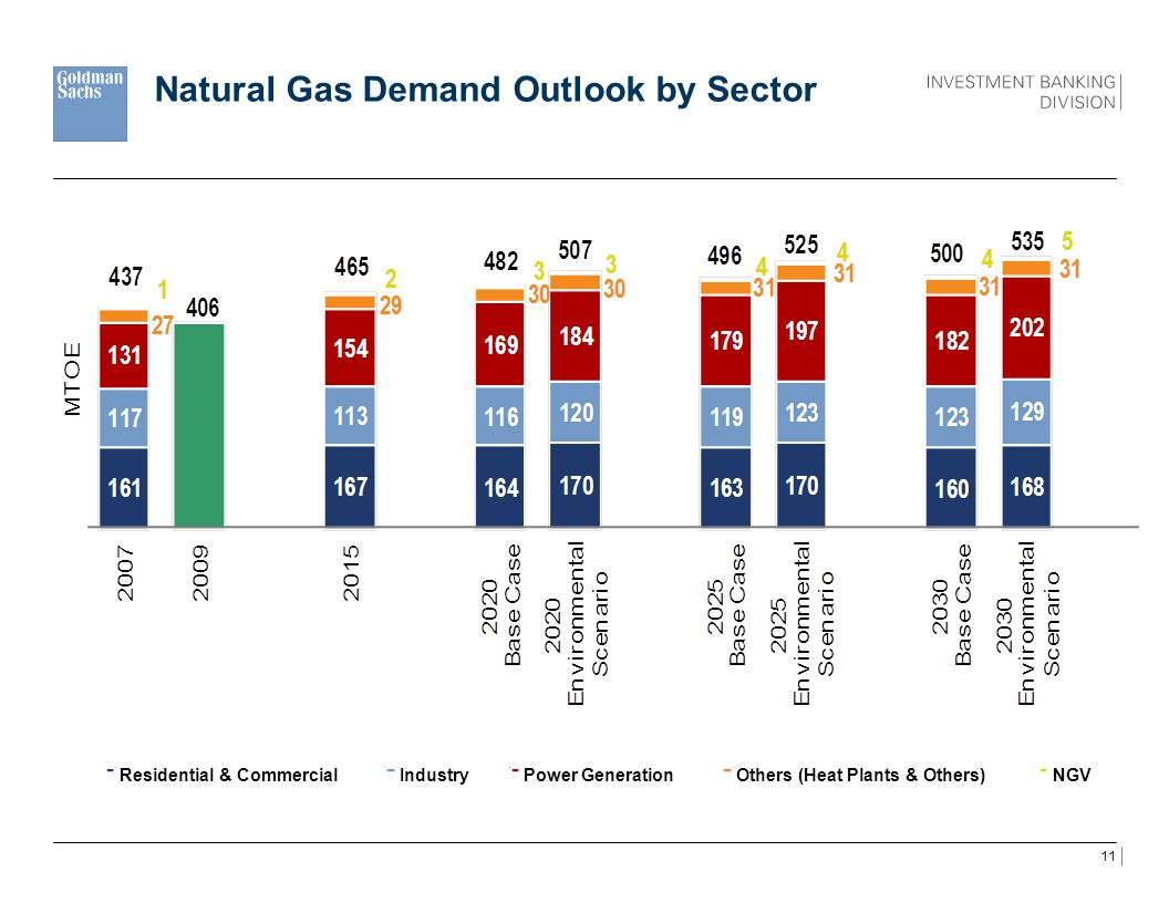 Natural Gas Demand Outlook by Sector