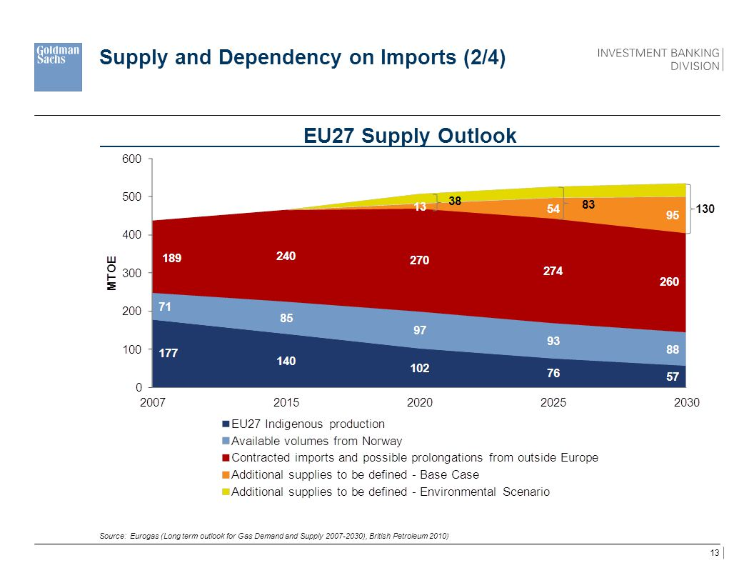 Supply and Dependency on Imports (2/4)